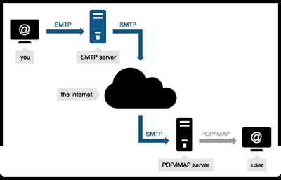 Free-Server-Hosting